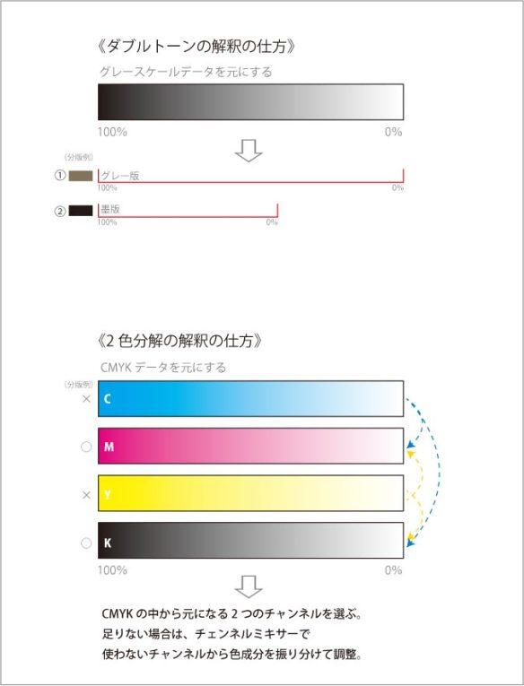 ダブルトーン2色分解解説